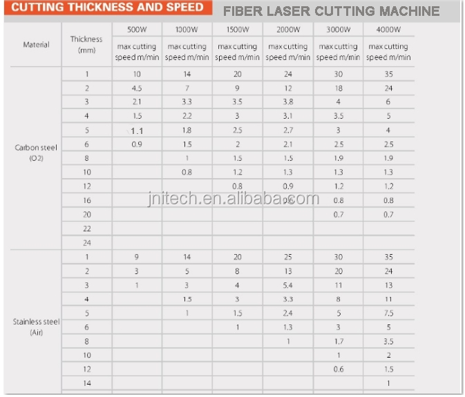 500W/750W/100W Fiber Laser Cutting Machine for carbon steel, stainless steel, aluminum