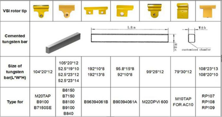 VSI crusher carbide plate VSI crusher core part wear tip crushed hammer with tungsten carbide bar