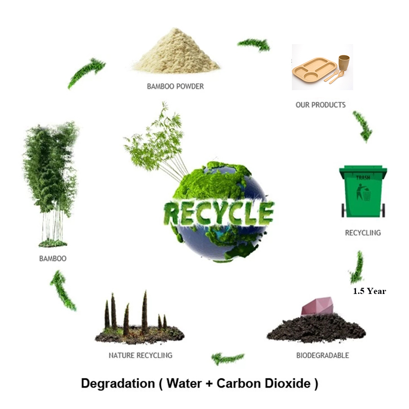 recycle for bamboo fiber