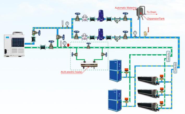 Midea Aqua Tempo Power Chiller 200kw Scroll Chiller View