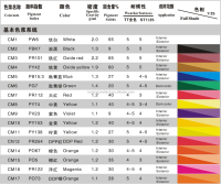 Light-fastness&eco-friendly water based pigment paste / soluble colored paint / aqueous colorant for exterior&interior wall uses
