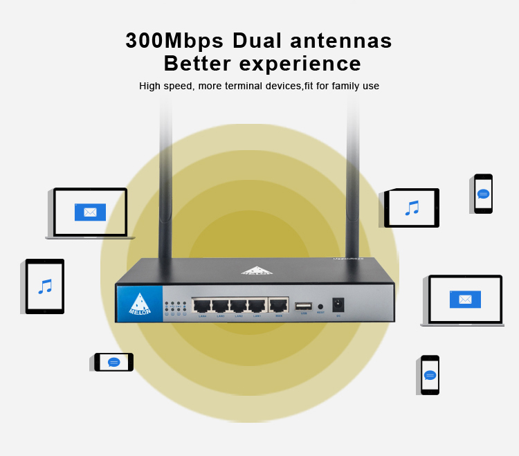 High power wireless wifi router 300Mbps MT7620N Openwrt detachable dual antennas 7dbi Melon R628