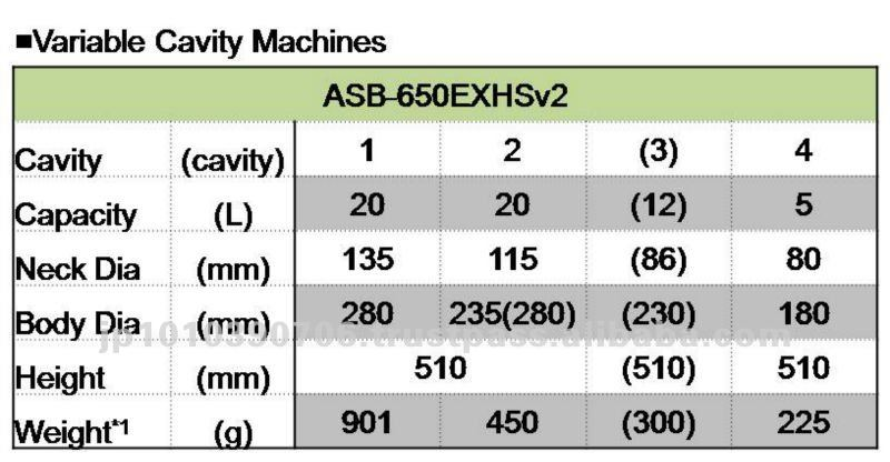 Nissei ASB - 650EXHS machine for PET mineral water bottle
