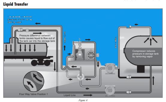 Lpg Gas Compressor