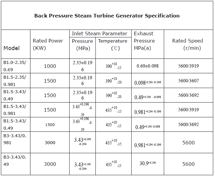 Waste Heat 5mw Back Pressure Steam Turbine