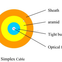 Optical Patch Cord Cable
