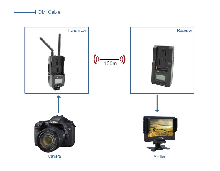 LINK-MI LM-WHD100 5GHz 100m HDMI Wireless HD Video long range Transmission 1080p hdmi input/output