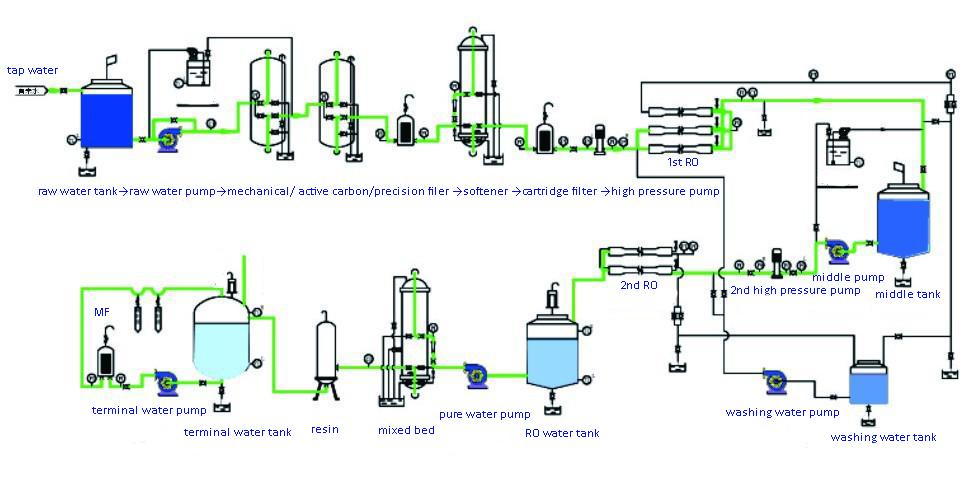 Ro Di Water System Design