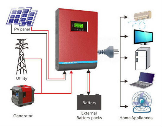 High Frequency Solar Inverter 3KVA with PWM Charger, Home Use PV Inverter 24V, Panel Solar Inverter 3000VA