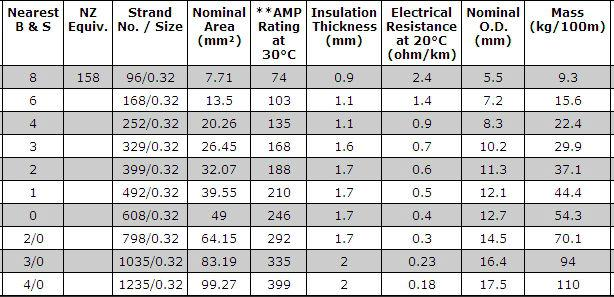 Stranded wire gauge sizes help center wire gauge reference table awg bulk wire greentooth Choice Image