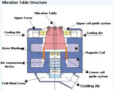 rs 2200 vibration machine