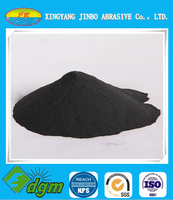 Boron carbide price B4C