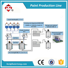 Industrial Paint Production Line