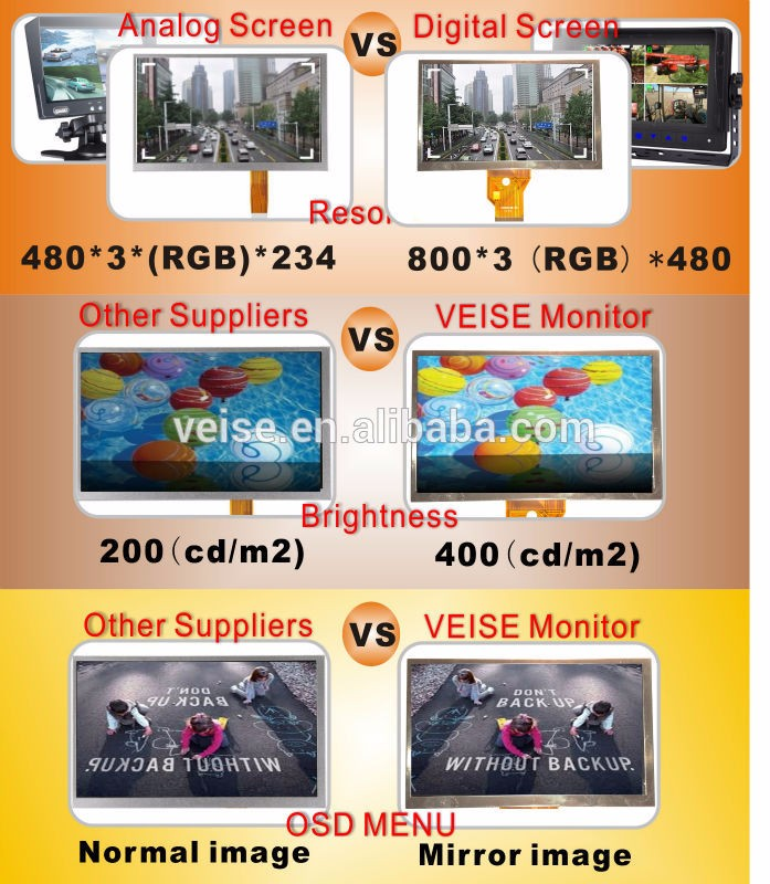 Rearview Camera System for Vehicle, heavy duty, Crane, Moving Equipment, Agriculture Machine
