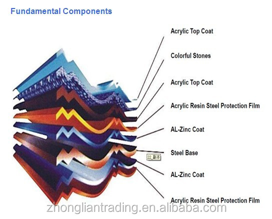 Chinese Colorful Stone Coated Metal Roof Tile