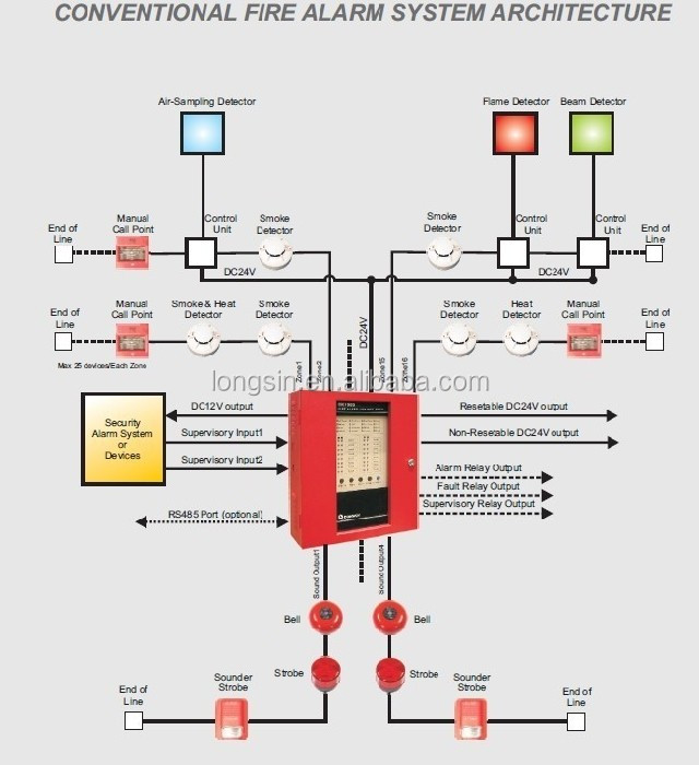 Smoke Alarm Wiring Diagram from sc01.alicdn.com