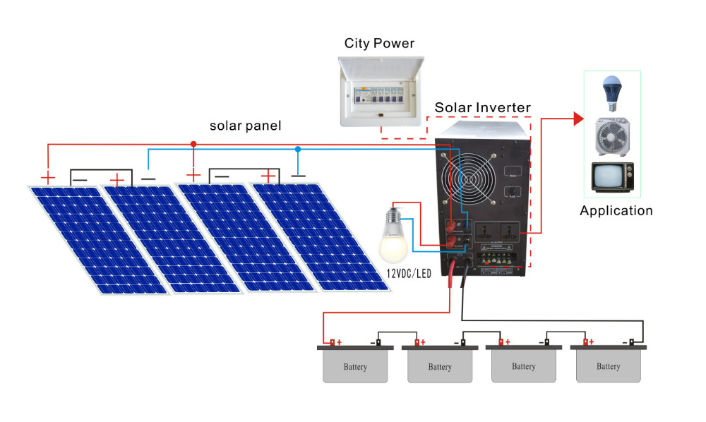 Dc To Ac Complete Batteries Panels Inverter Controller