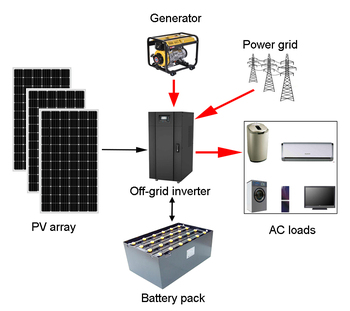 10kva off grid solar system for home use