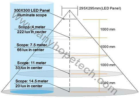 Cheap Price RGB 30 30cm high indensity stage led panel for concert
