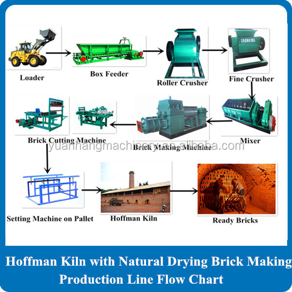 high profit Quality red Clay Brick Making Machine Price auto green bricks vacuum extruder in Russia