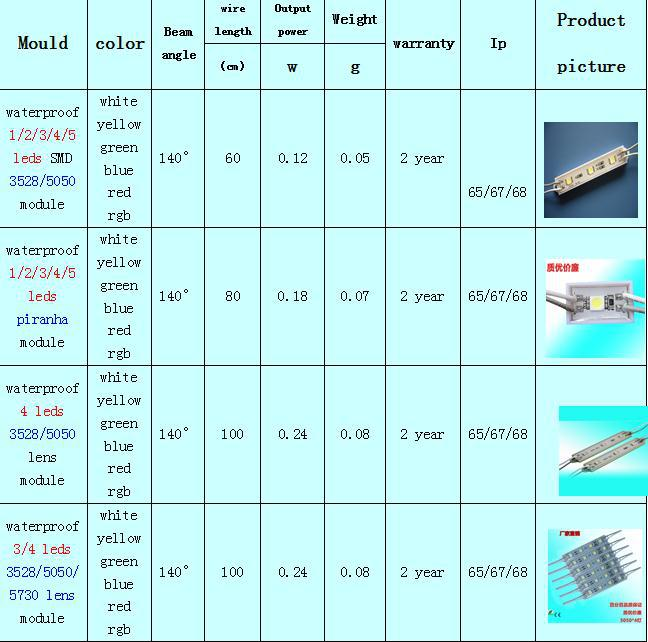 IP68 waterproof SMD 5050 led module for advertisment
