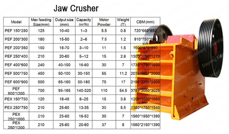High quality Pebble Stone Crushing Production Line with competitive price