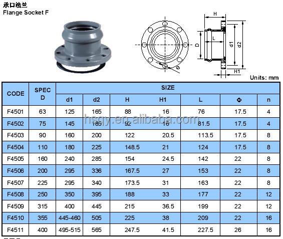 110mm Plastic Iso9001 Pvc Socket Flanges Pvc Flange