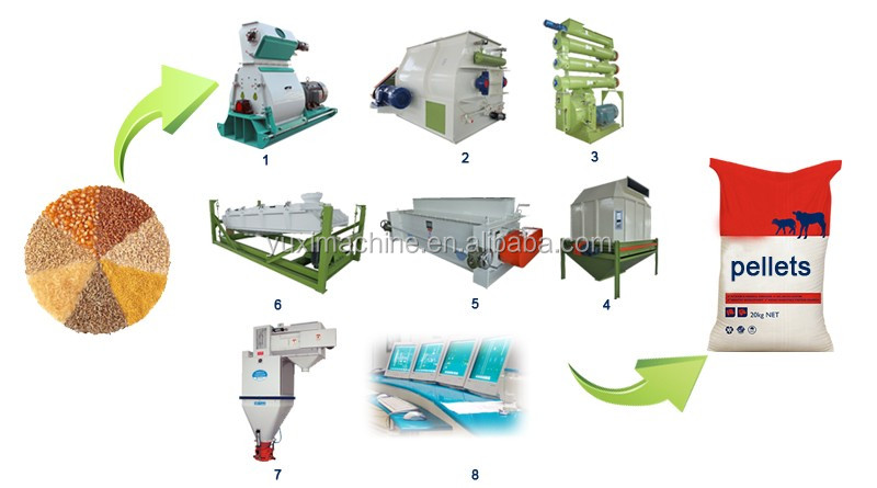 small simple farming poultry meal small feed mixer grinder/Yuxi brand widely used farms animal feed machine for selling in China