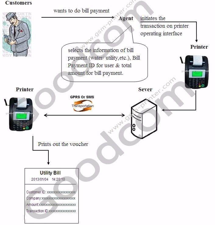 Stock Wireless GSM GPRS thermal Printer for Restaurant Online Orders, Point of Sale Ticket Printing
