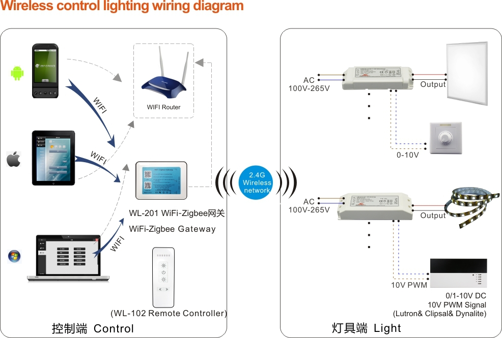 12V 30W C.V. ZigBee wireless network LED driver