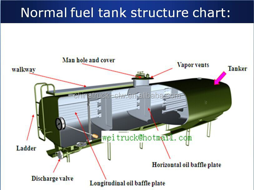 china good price foton auman 25000l fuel oil diesel gasoline tank truck for hot sale