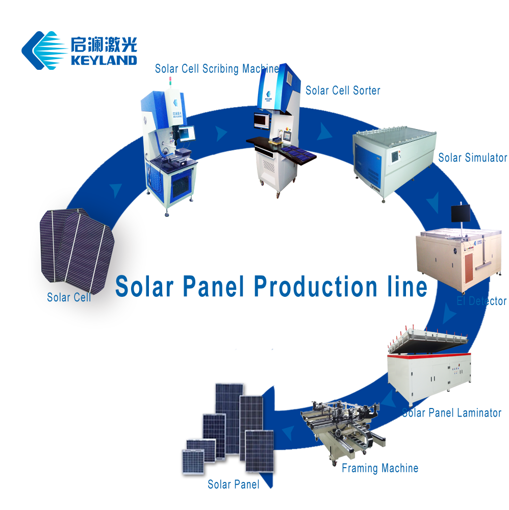China Keyland Turnkey PV Module Solar Panel Production equipment Line manufacturing plant in pv turnkey with 1MW ~10MW Capacity