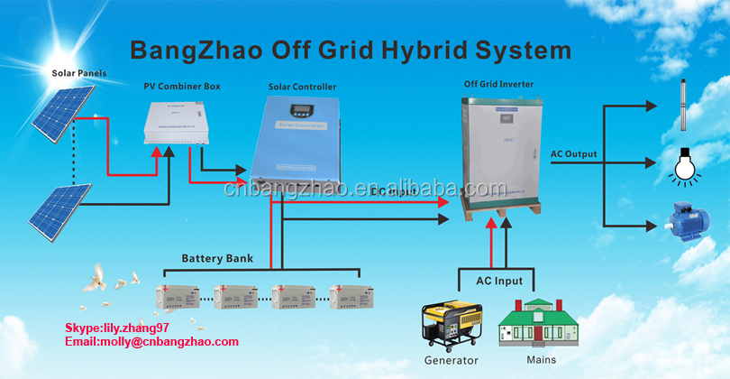 PV and Grid and Battery power system hybrid inverter 30000 watt