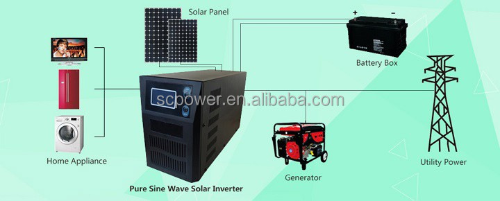 solar energy goods for home and buildings of photovoltaic systems