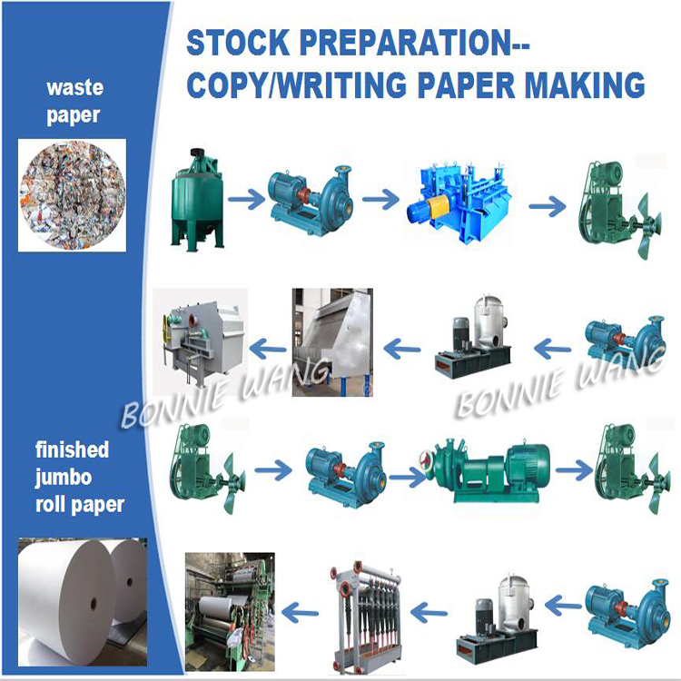 copy machine recycling