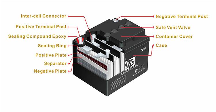 6-2 JYC Battery Construction