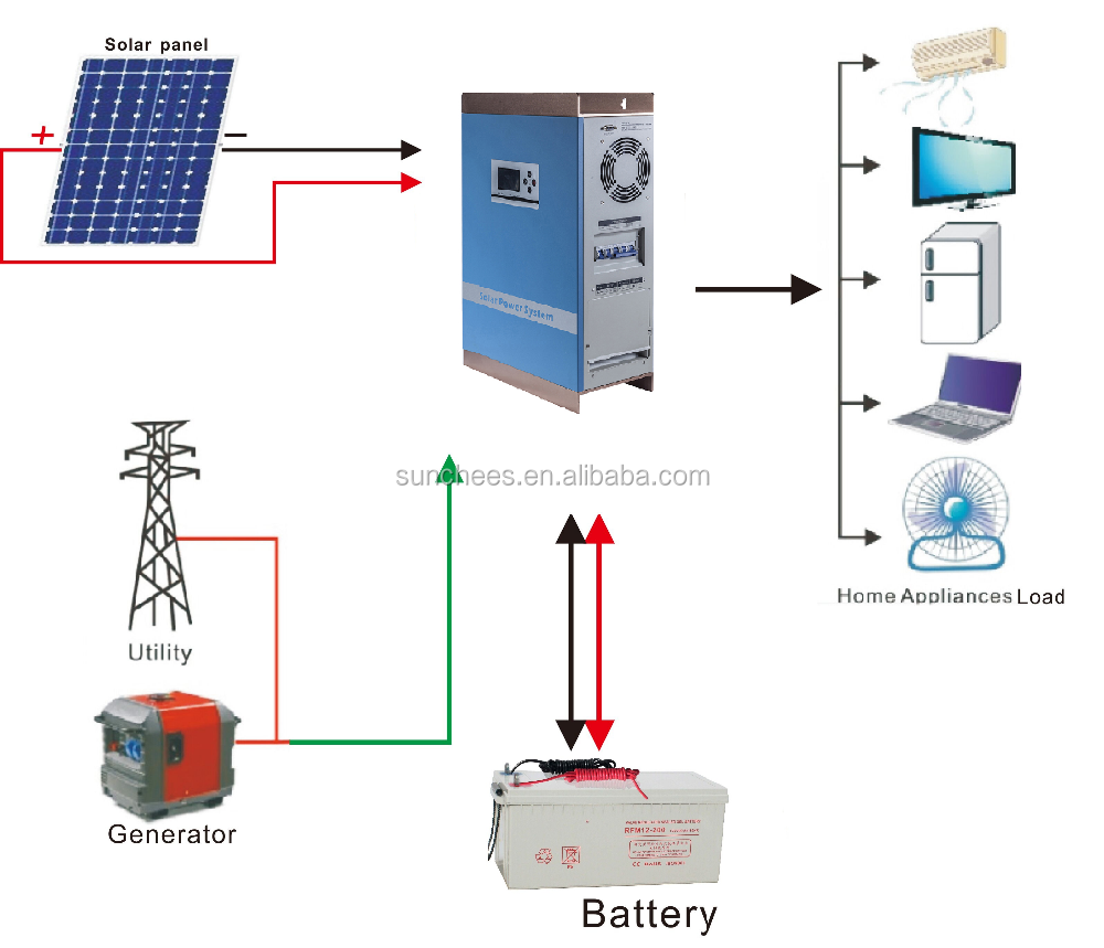 Quality Cheapest Solar UPS inverter , charging controller 1KW 5KW 24V 48V , high quality , high efficiency power , converters