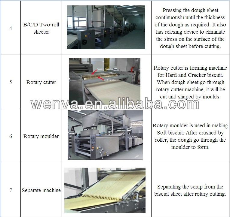 hot selling stainless steel automatic hard and soft biscuit production line with factory price