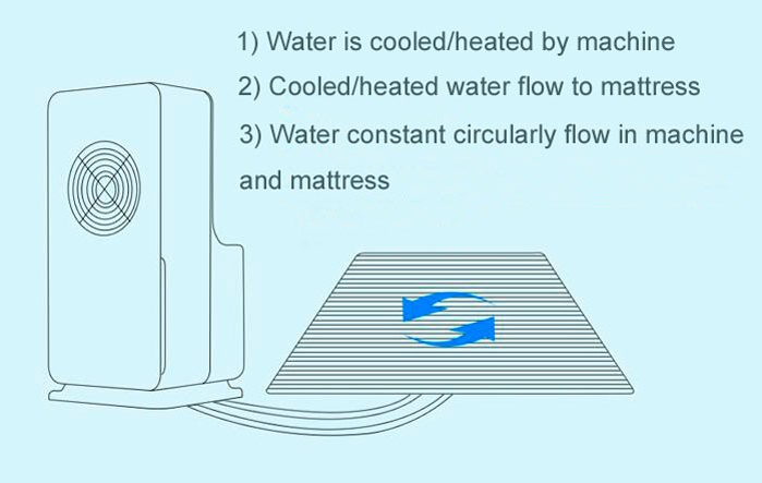 Water Heated Mattress Pad Cotton Sleep Pad Temperature Adjustable Mattress For Heating And ...