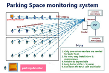 Car Parking Solutions Using New Technology LDSW Low Cost
