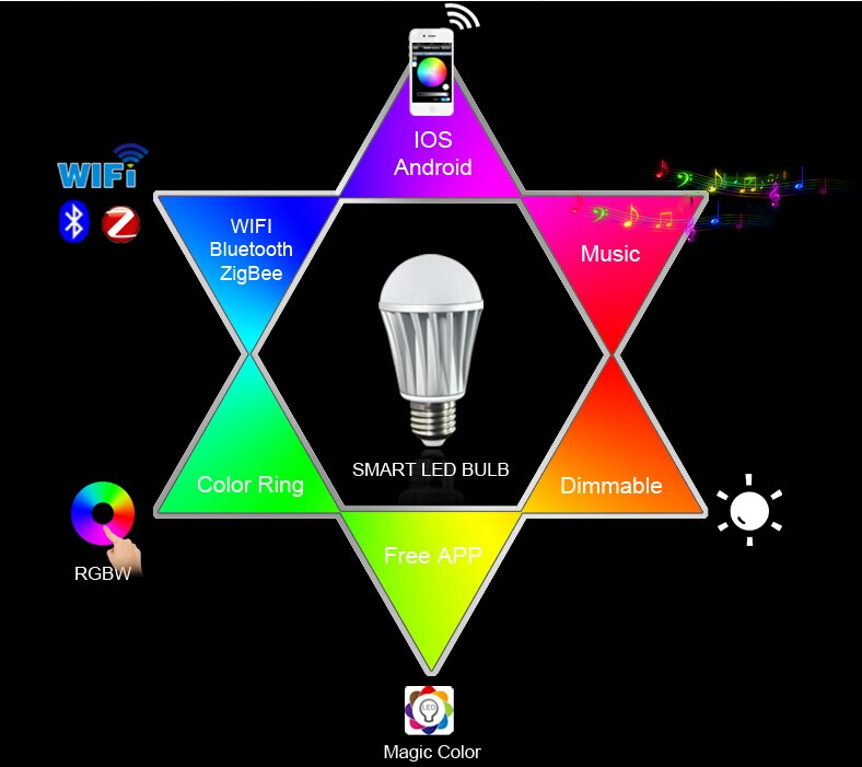 factory price  RGBW magic home wifi bulb led 7W colors adjustable brightness Dimmable Speaker Led Bulb Indoor Led magic Light