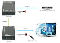 Single Cat 5E/6/7 up to 200ft with IR support Digital Hdmi Extender (if Loopout needed, please let me know it)