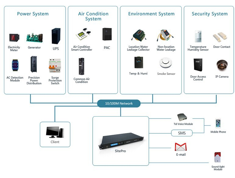 Integrated Power Energy/Environment Monitoring System(Micro DCIM)