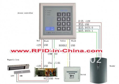 RFID Electronic Door Opening System for Access Control