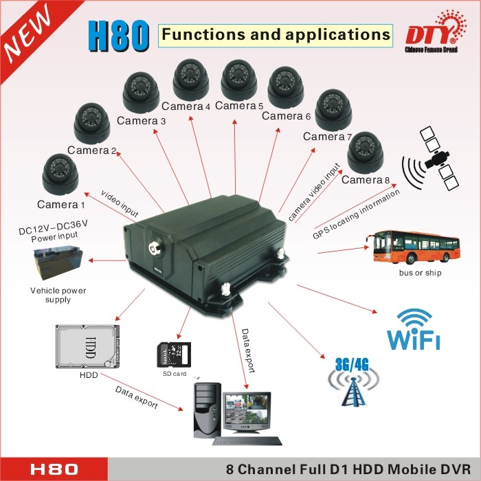 CCTV DVR cloud series,8ch h 264 digital video recorder,cloud technology cctv dvr with cms software, H80-4G