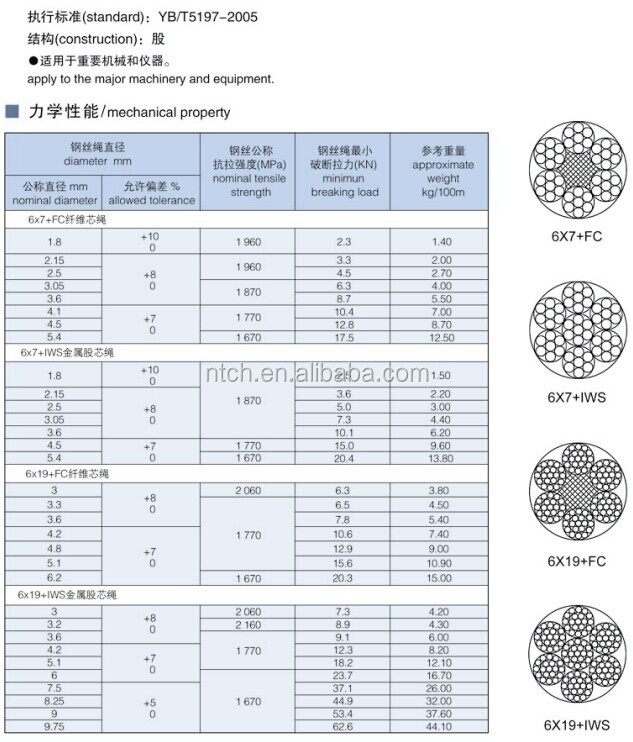 Wire Rope Tensile Strength Chart Steel Cable Size Chart