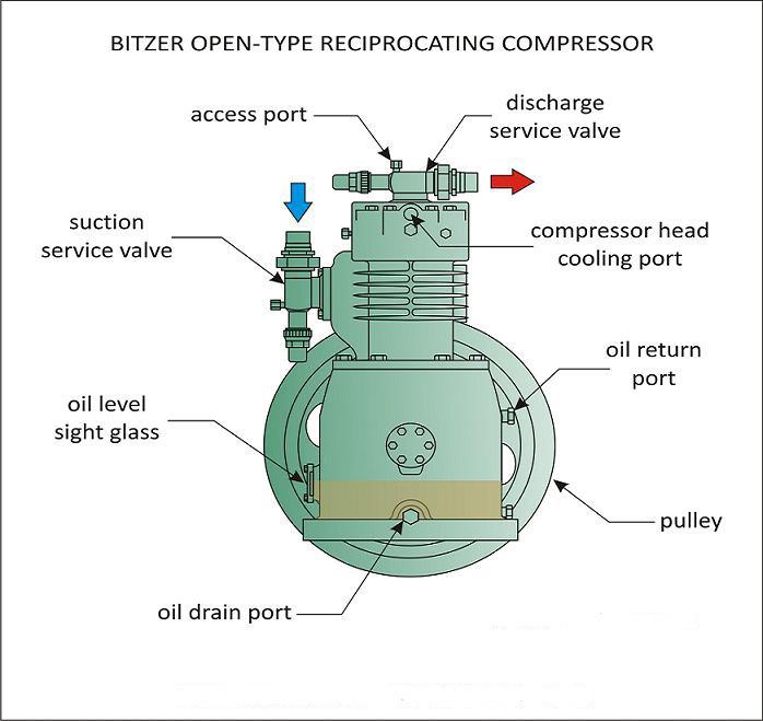 Bitzer Compressor Wiring Diagram : Accessories suction valve for bitzer refrigeration