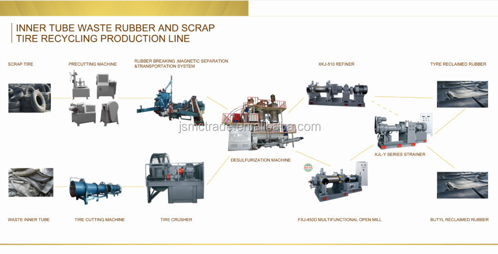 Butyl reclaim rubber plant to of waste tire recycling