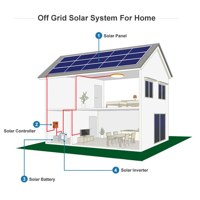 Residential automatic control off grid 3KW home wind solar hybrid power system