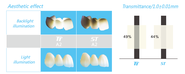 Yttria Stabilized Zirconia Ceramic TT White Pre Sintered Zirconia for Wieland System